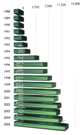Pornography industry statistics